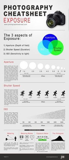 Manual Exposure Cheatsheet -  Master manual photography with your digital SLR. We figured it was only appropriate for our first post to give something back. This exposure cheatsheet covers the basics of mastering manual exposure with a SLR camera.  If you find it useful please drop a line in the comments we would love to hear your feedback!  [manual photography cheat sheet]