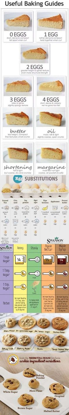 Useful baking guides on how many eggs and fat types change the texture of a recipe, however, no margarine or shortening should ever be used.
