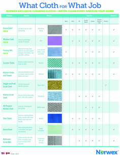 I know it can be confusing - if all else fails use the EnviroCloth - but we have come up with some specialty weaves for other purposes! Norwex Biz, Norwex Cleaning, Household Cleaning Tips, Green Cleaning, Spring Cleaning, Cleaning Hacks, Office Cleaning, Cleaning Solutions, Natural Cleaning Products