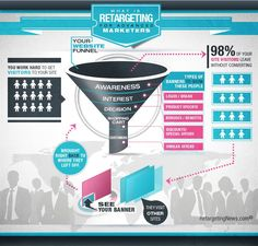 How Retargeting Is Working...