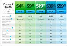 97 Best Practices of Pricing Page Designs   Splashnology.com