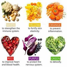 So much of our health and well being is directly linked to the nutrition that we eat. If we eat right and take care of ourselves then we stand a greater chance of living longer, healthier lives. Rainbow Food, Eat The Rainbow, Vegan Nutrition, Nutrition Tips, Nutrition Education, Diet Tips, Nutrition Club, Quest Nutrition, Nutrition Month