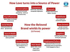 The 12 Forces of a Beloved Brand. Change Management, Brand Management, Management Tips, Brand Marketing Strategy, Marketing Process, Kaizen, Leadership, Operations Management, Digital Strategy