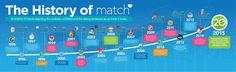 history of online dating timeline | Timetoast timelines