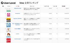 ユーザーローカル、6秒動画SNS「Vine」人気ランキングを発表~企業アカウントも増加傾向に:MarkeZine(マーケジン)