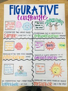 5th Grade Ela, 3rd Grade Reading, Third Grade, English Writing Skills, Teaching English, Like Or As, Figurative Language, Prefixes And Suffixes, Anchor Charts