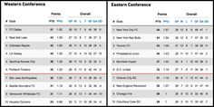 Taking a look at the early  September standings: http://soc.cr/X1zB303UA85