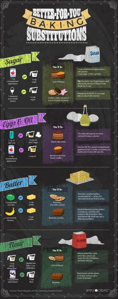 Baking Substitutions by juliet