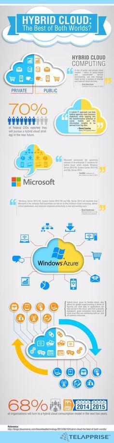 About SkyBird Technology Cloud backup.