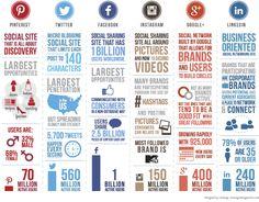 Socmedia plattformar