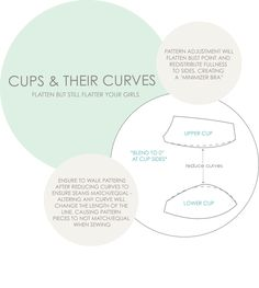 Pattern making bra Cups and their curves