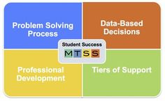MTSS graphic, good site