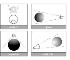 Afbeeldingsresultaat voor tekenen belichtingen van verschillende kanten