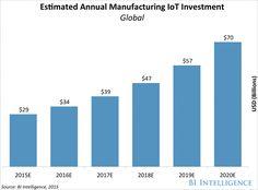 Estimated Annual Manufacturing IoT Investment