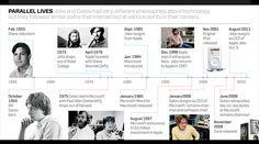 Steve Jobs and Bill Gates Timeline
