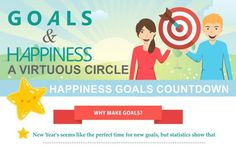 Are goals and happiness related?  This infograph suggests that making goals and achieving them or trying to, leads to happiness.