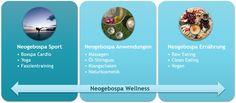 Neogebospa #Wellness basiert auf einem ganzheitlichen Ansatz: Sport, Ernährung und Anwendungen