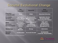 The difference between pre-industrial, industrial, and post-industrial societies Water Quality, Sociology, Maryland, Industrial, School, Social Studies
