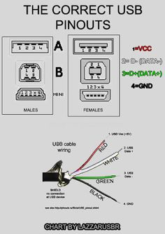 USB Wire Color Code and The Four Wires Inside USB wiring