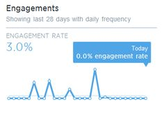 Twitter Analytics - Twitter now offers an analytics dashboard. Learn which tweets resonate and get insights into your followers.