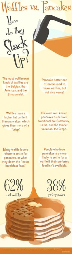 Waffles vs. Pancakes: How do they Stack Up? by Grace Ross, via Behance