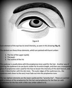 How To Drow, Eye Details, Jesus Art, Orthodox Icons, Concert Posters, Face Art, Traditional Art, Ikon, Eyes