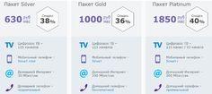 ABloud: МГТС рассказала об успехах проекта MVNO в Москве. Можно ли сэкономить на услугах сотовой связи?