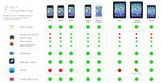昨日に続きGIZMODEで紹介されていたiOS 7関連。 「iOS 7 Compatibility Chart」 こうして見ると、iOSの過去機互換度凄い。 iOS 7リリース時はきっとiPhone 5の次が出るから3世代前のモデルに対応するって事。カメラ回りの新機能なんてアプリで足りてるから我慢出来ちゃうもんな。AirDropがちょっと悔しい位?iPadにしてもiPad 2は現行販売品だから対応して当然とは言え、これも2年前だもんね。 まぁ、過去機がどれだけサクサク動くかも気になるけどね。ともあれ、流石Apple。 http://cdn.theapplelounge.com/wp-content/uploads/2013/06/iOS-7-Comparison-Chart-definitivo-1.jpg