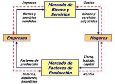 Resumen de economía - Monografias.com