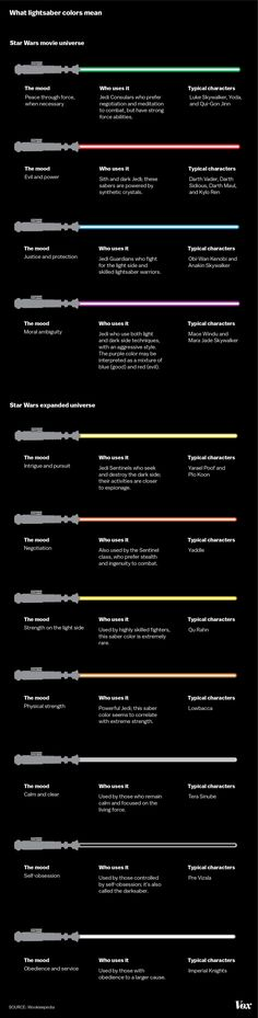 """Star Wars lightsaber colors, explained"" - Every lightsaber color in the Star Wars universe. #StarWars"