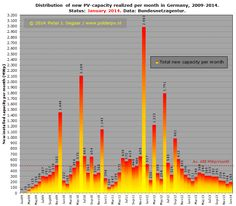 Complete monthly added #PV capacity Germany 2009-2014, including January 2014 with 193 MWp http://www.polderpv.nl/nieuws_PV114.htm#28feb2014_BRD_update_jan2014_193MWp… pic.twitter.com/chpDPmqvsY