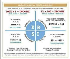 Home based businesses can be a great way to get this type of income. Robert Kiyosaki has stated in his book Business of the Twenty First Century that network marketing is the most viable choice for average people to earn above average income. He beli Robert Kiyosaki, Amway Business, Business Contact, Rich Dad Poor Dad, Wealth Creation, Early Retirement, Financial Literacy, Found Out, Passive Income