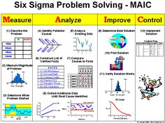 Six Sigma Problem Solving Process - Taylor Enterprises Change Management, Business Management, Business Planning, Program Management, Lean Six Sigma, Kaizen, Six Sigma Tools, Amélioration Continue, Lean Manufacturing