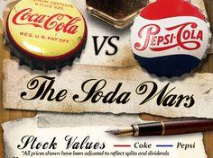 The Soda Wars: CocaCola vs. Pepsi