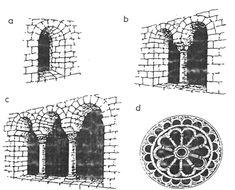 Okna romańskie: a) jednodzielne, b) biforium, c) triforium, d) rozeta