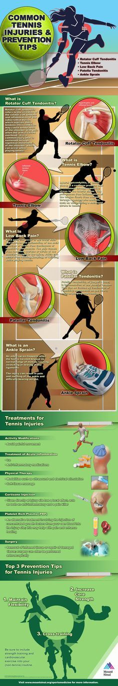 Approximately 30 million people in the U.S. play tennis, and it is estimated that more than half will suffer from a tennis-related #injury. Learn about what causes the most common tennis injuries, available #treatments, and how to stay #safe on the court. See more at: http://www.mountsinai.org/patient-care/service-areas/orthopaedics/orthopaedic-services/sports-medicine-service/tennis-infographic/tennisinfo#sthash.2yfIzzGr.dpuf #prevention #Health #Medical #Medicine #HealthyTips #Wellness