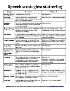 Stuttering-anchor-charts-FREEBIE-1169520 Teaching Resources - TeachersPayTeachers.com