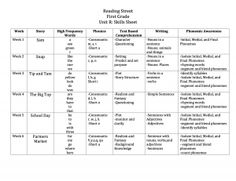 Unit R skills sheet for First Grade Reading Street