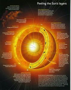 Layers of the Sun | layers of the sun diagram | Classroom ...