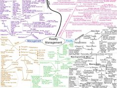 A #mindmap I created while when I was first starting my #business.