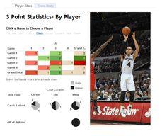 San Antonio Spurs Three-Point Shooting