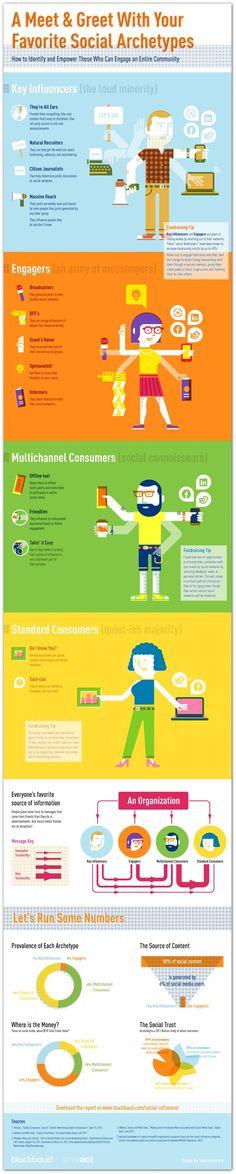Breaking down the 4 social media archetypes #Infographic #socialmedia #influencer