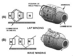 """""""Equalizer connection is needed in lap winding armature but not in wave winding """" why ?"""
