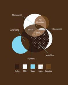 Funny pictures about A simple Venn diagram to understand coffee. Oh, and cool pics about A simple Venn diagram to understand coffee. Also, A simple Venn diagram to understand coffee photos. Coffee Type, I Love Coffee, Coffee Break, Best Coffee, Morning Coffee, How To Make Chocolate, Hot Chocolate, Coffee Americano, Coffee Lovers