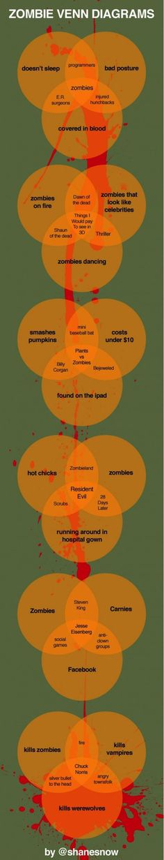 LOL Zombie Venn Diagrams
