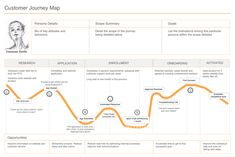 To identify the opportunities for growth along the customer lifecycle, it is first important to understand the customer's experience engaging with the company and its product or service. A customer… Experience Map, User Experience Design, Customer Experience, Design Ios, Web Design Trends, Dashboard Design, Graphic Design, Marketing Budget, Marketing Program