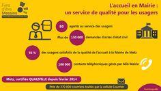 Visuel sur l'accueil en Mairie et les services aux usagers