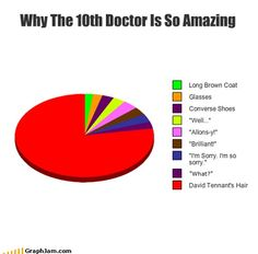 Why the 10th Doctor is So Amazing....really what I love about him is not his looks, it's his personality. There are moments like when he helps a completely random person or befriends the lonely, when he cries over his enemy's death or refuse to take up arms against him, when he tries to save a Dalek or when simple and ordinary things thrill him, those moments I remember why I fell in love with this character. It's not just appearance.