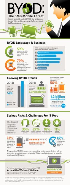 An inside look at BYOD (Bring Your Own Device): the landscape, trends, risks, and the growing challenges faced  by IT professionals.