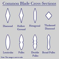 blade cross-sections